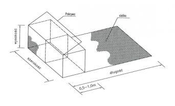 ściany oporowe z gabionów